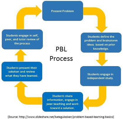 Problem Based Learning Process