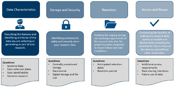 ECU's new Data Management Plan: Data Characteristics; Storage and Security; Retention; and Access and Reuse