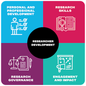 Researcher Professional Development Framework: Personal and Professional Development; Research Skills; Research Governance; and Engagement and Impact.