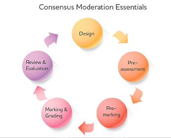 Moderation graphic