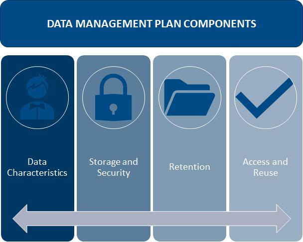 Data Management Plan components
