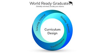 A World Ready Graduates graphic